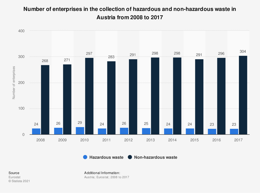 Statistic: Number of enterprises in the collection of hazardous and non-hazardous waste in Austria from 2008 to 2017 | Statista