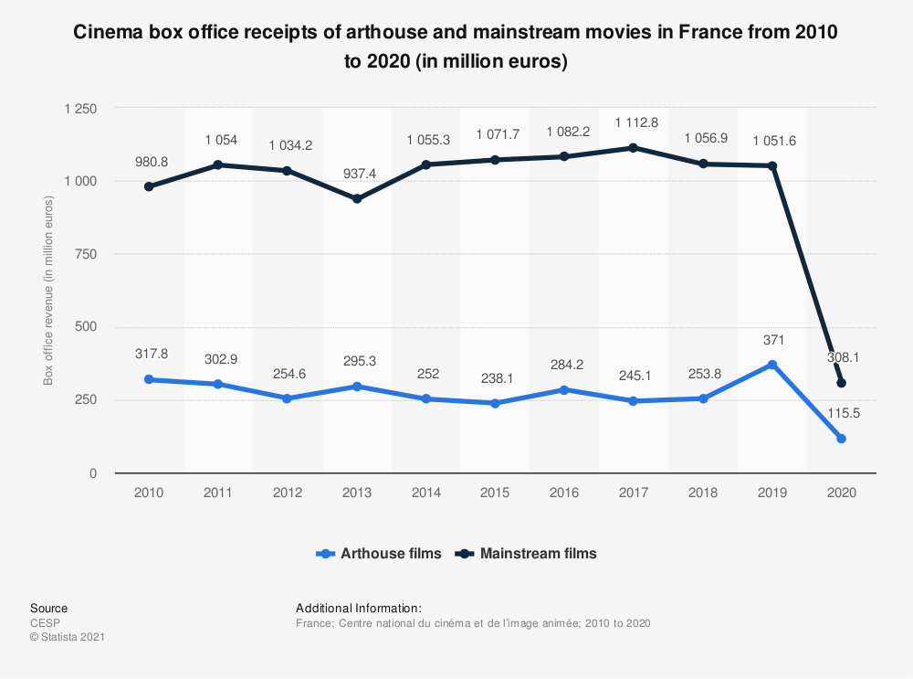 Statistic: Cinema box office receipts of arthouse and mainstream movies in France from 2010 to 2020 (in million euros) | Statista