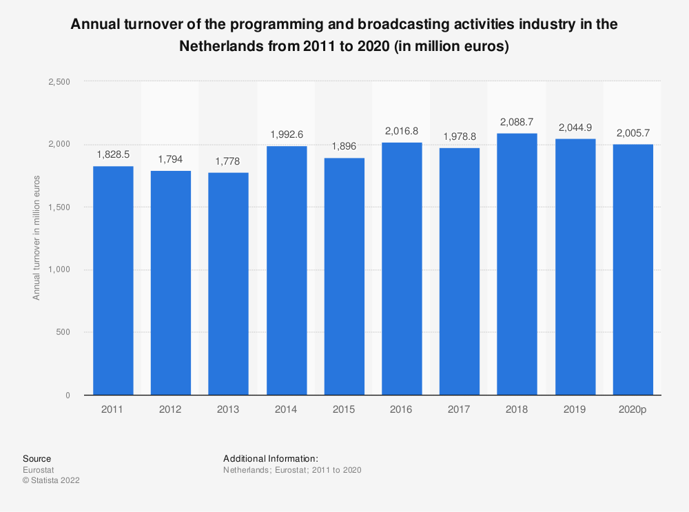 Statistic: Annual turnover of the programming and broadcasting activities industry in the Netherlands from 2008 to 2015 (in million euros) | Statista