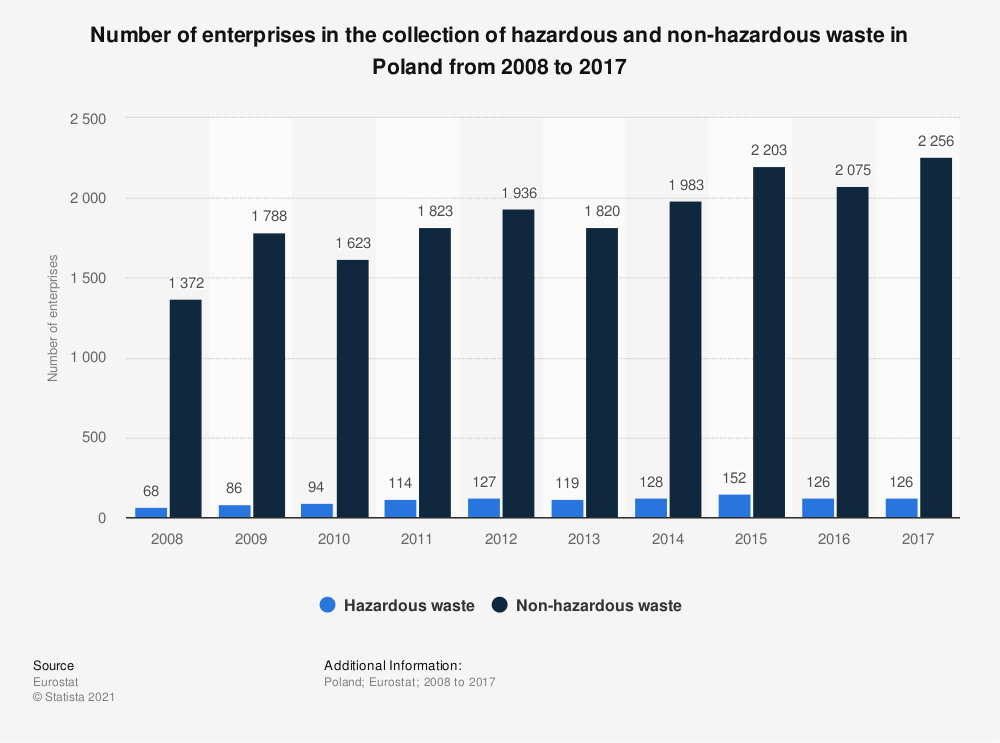 Statistic: Number of enterprises in the collection of hazardous and non-hazardous waste in Poland from 2008 to 2017 | Statista