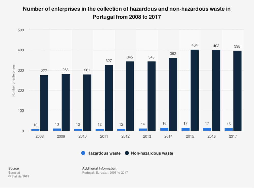 Statistic: Number of enterprises in the collection of hazardous and non-hazardous waste in Portugal from 2008 to 2015 | Statista