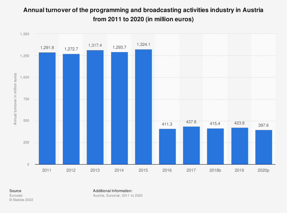 Statistic: Annual turnover of the programming and broadcasting activities industry in Austria from 2008 to 2015 (in million euros) | Statista