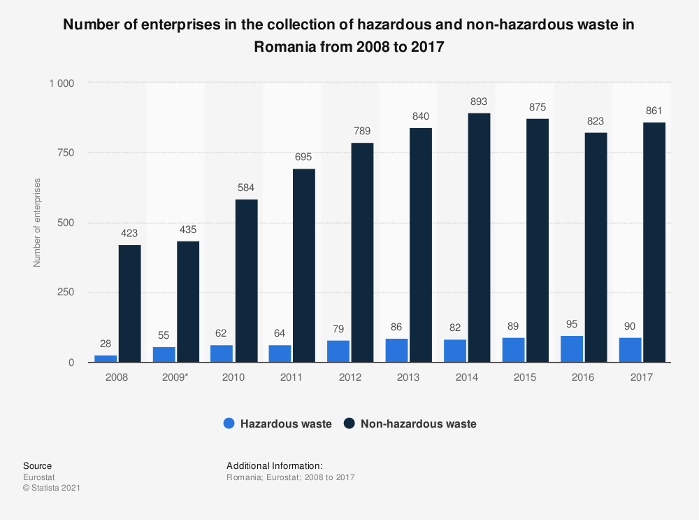 Statistic: Number of enterprises in the collection of hazardous and non-hazardous waste in Romania from 2008 to 2017 | Statista