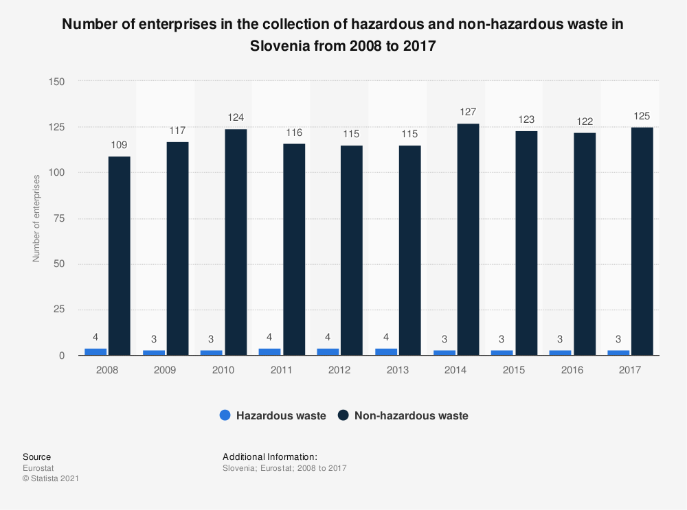 Statistic: Number of enterprises in the collection of hazardous and non-hazardous waste in Slovenia from 2008 to 2015 | Statista
