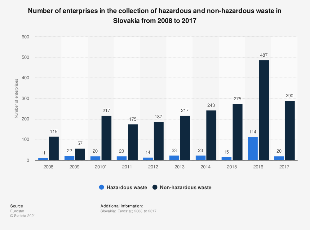 Statistic: Number of enterprises in the collection of hazardous and non-hazardous waste in Slovakia from 2008 to 2015 | Statista