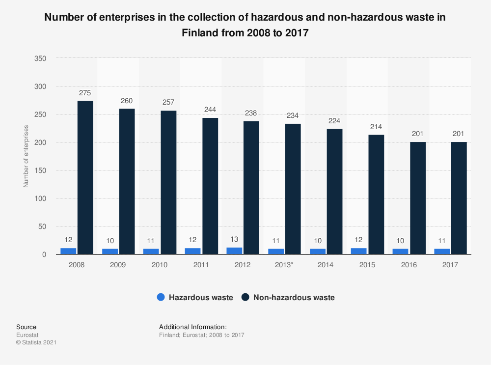 Statistic: Number of enterprises in the collection of hazardous and non-hazardous waste in Finland from 2008 to 2014   Statista
