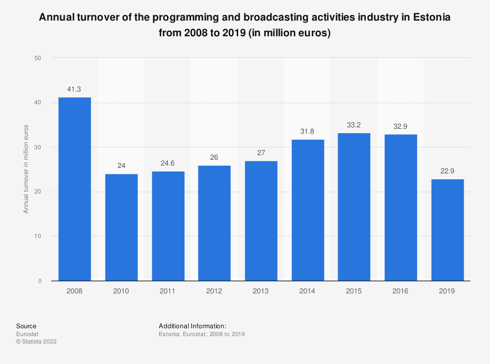 Statistic: Annual turnover of the programming and broadcasting activities industry in Estonia from 2008 to 2015 (in million euros) | Statista