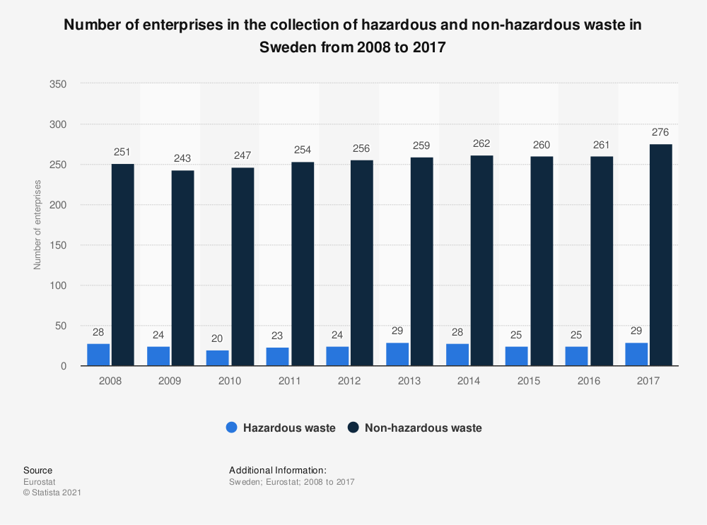 Statistic: Number of enterprises in the collection of hazardous and non-hazardous waste in Sweden from 2008 to 2014 | Statista