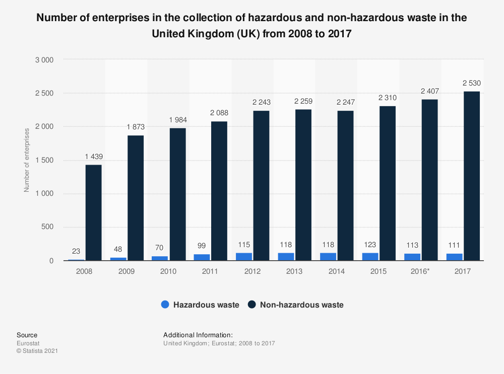 Statistic: Number of enterprises in the collection of hazardous and non-hazardous waste in the United Kingdom (UK) from 2008 to 2017 | Statista