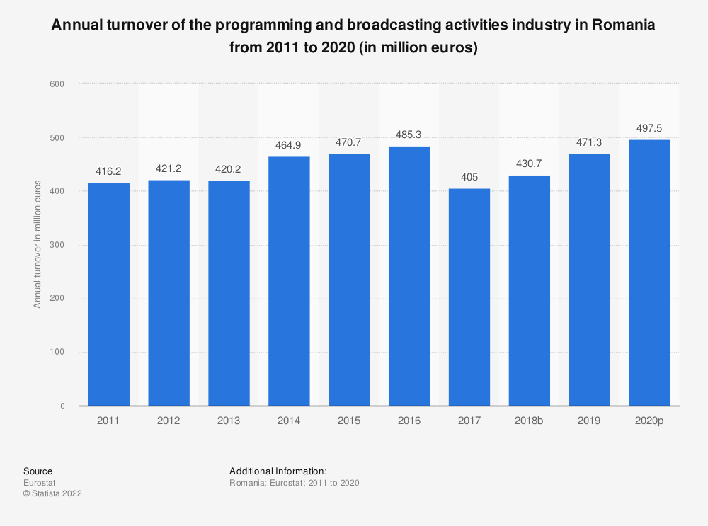 Statistic: Annual turnover of the programming and broadcasting activities industry in Romania from 2008 to 2015 (in million euros) | Statista