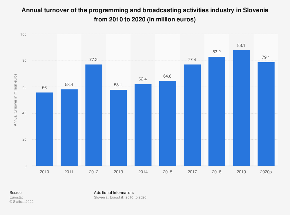 Statistic: Annual turnover of the programming and broadcasting activities industry in Slovenia from 2008 to 2015 (in million euros) | Statista