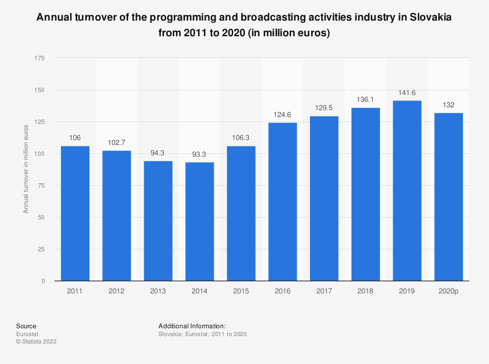 Statistic: Annual turnover of the programming and broadcasting activities industry in Slovakia from 2008 to 2015 (in million euros) | Statista