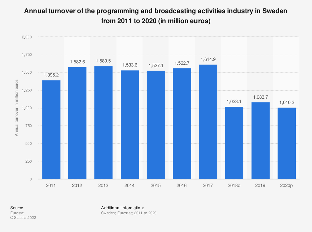 Statistic: Annual turnover of the programming and broadcasting activities industry in Sweden from 2008 to 2015 (in million euros) | Statista