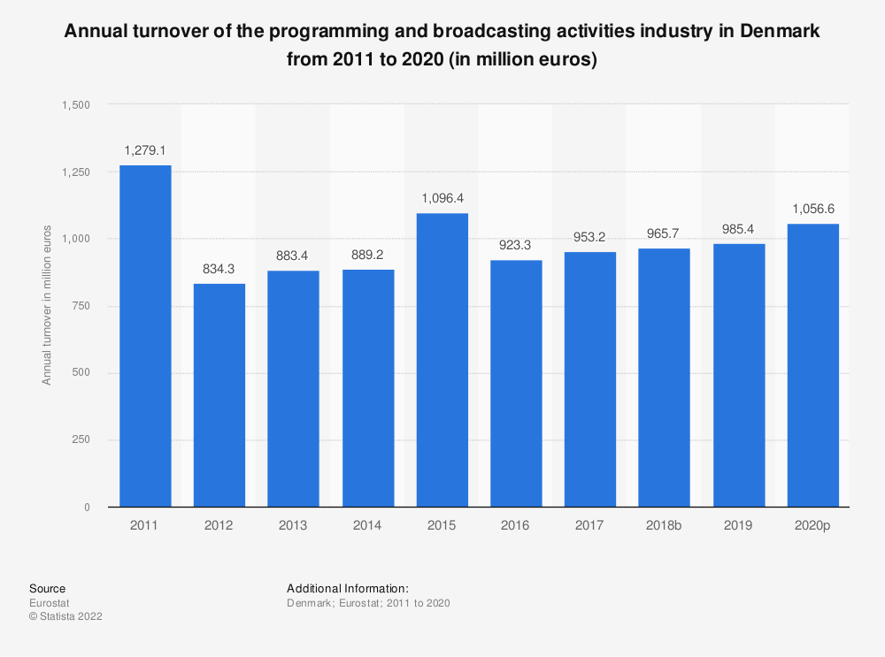 Statistic: Annual turnover of the programming and broadcasting activities industry in Denmark from 2008 to 2015 (in million euros) | Statista
