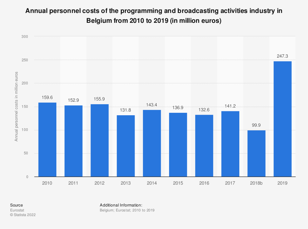 Statistic: Annual personnel costs of the programming and broadcasting activities industry in Belgium from 2008 to 2015 (in million euros) | Statista