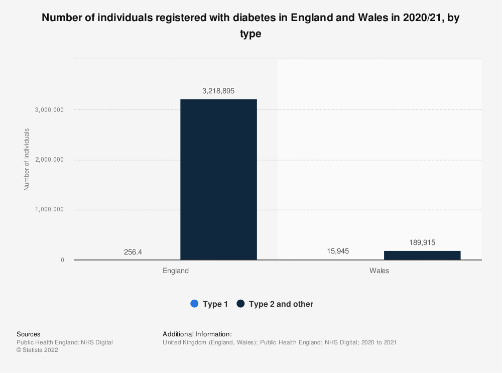 Statistic: Number of individuals registered with diabetes in England and Wales from 2017 to 2018, by type | Statista