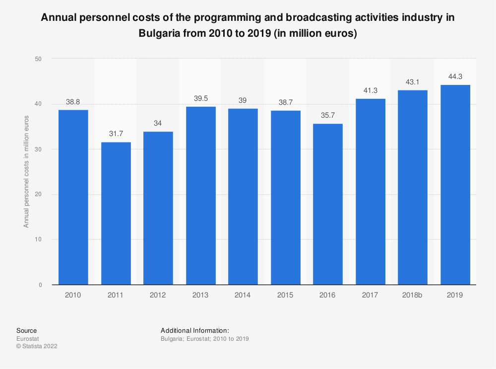 Statistic: Annual personnel costs of the programming and broadcasting activities industry in Bulgaria from 2008 to 2015 (in million euros) | Statista