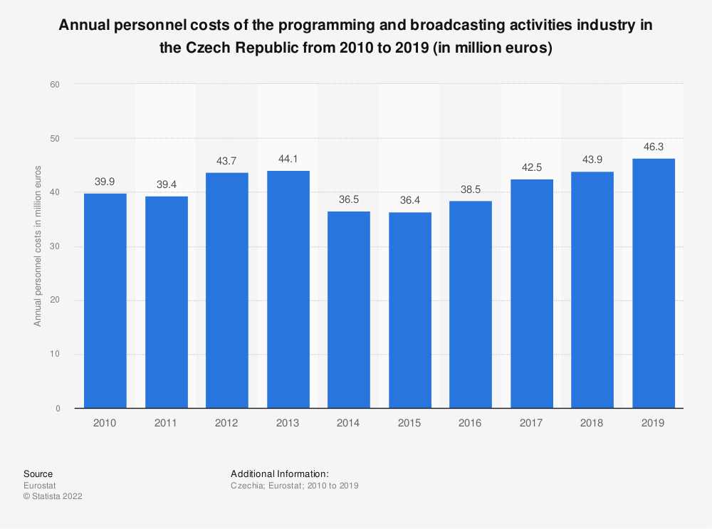 Statistic: Annual personnel costs of the programming and broadcasting activities industry in the Czech Republic from 2008 to 2015 (in million euros) | Statista