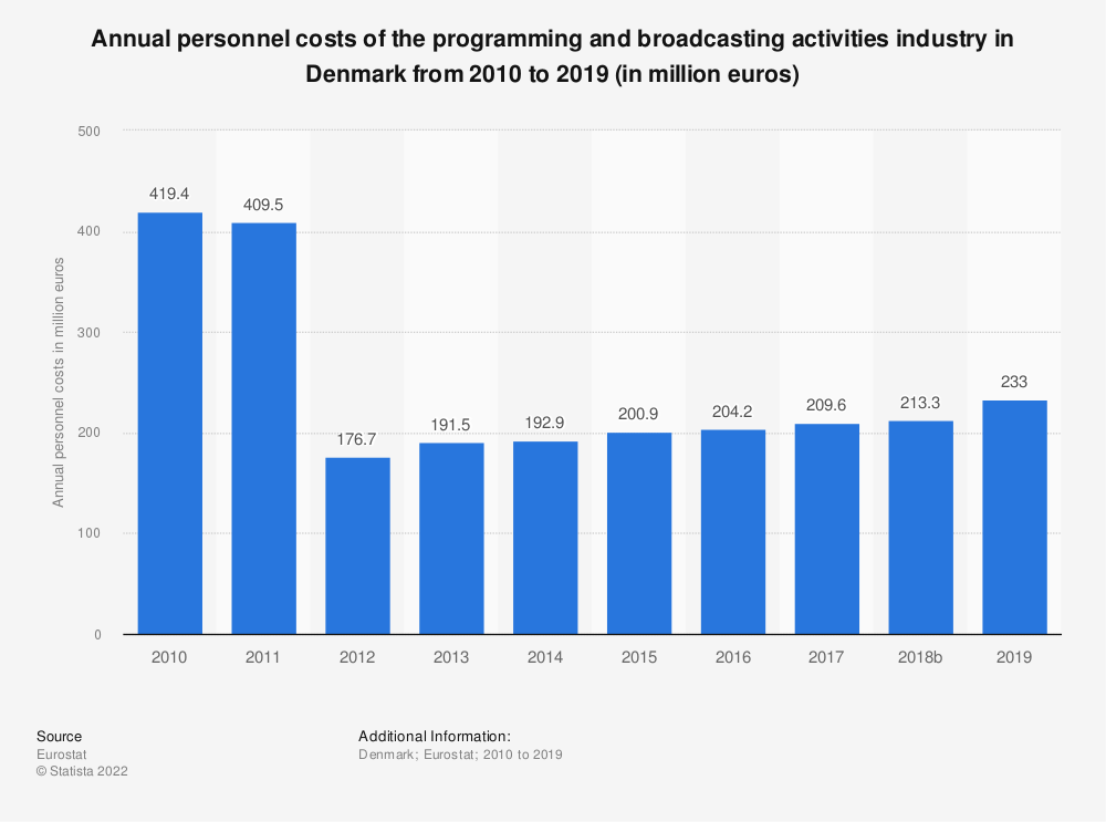 Statistic: Annual personnel costs of the programming and broadcasting activities industry in Denmark from 2008 to 2015 (in million euros) | Statista