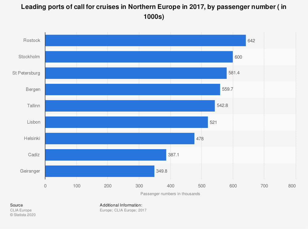 Statistic: Leading ports of call for cruises in Northern Europe in 2017, by passenger number ( in 1000s) | Statista