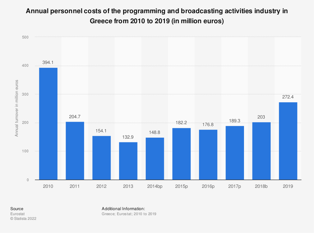 Statistic: Annual personnel costs of the programming and broadcasting activities industry in Greece from 2008 to 2015 (in million euros) | Statista