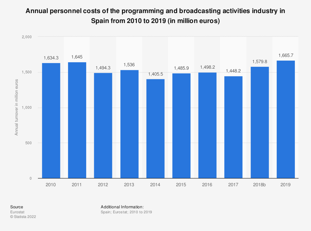 Statistic: Annual personnel costs of the programming and broadcasting activities industry in Spain from 2008 to 2015 (in million euros) | Statista