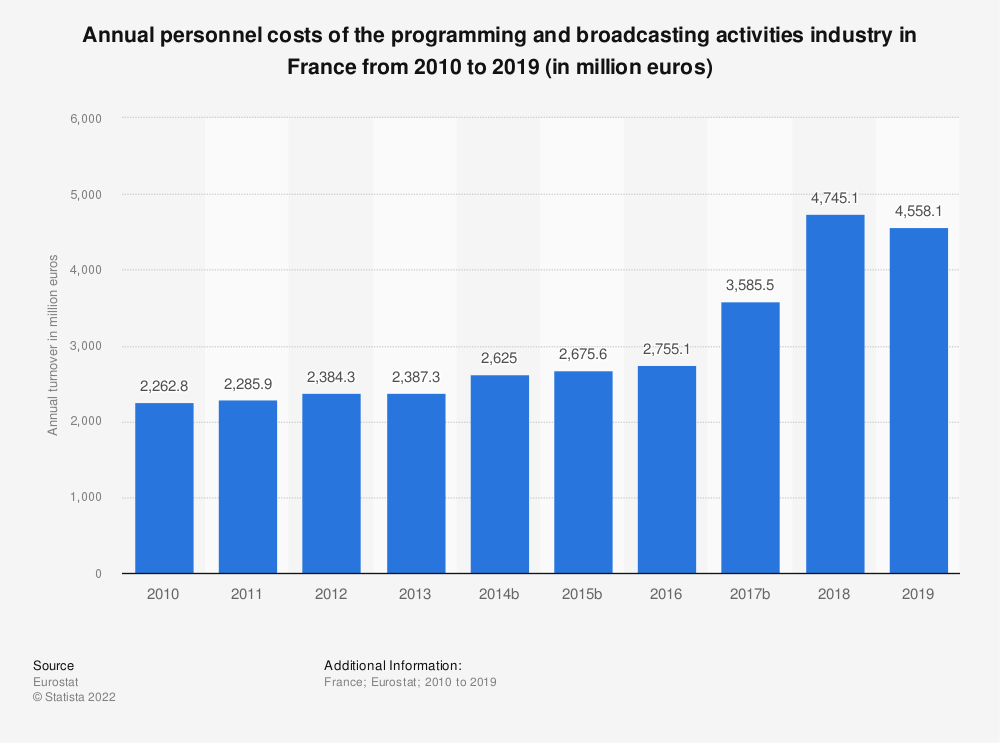 Statistic: Annual personnel costs of the programming and broadcasting activities industry in France from 2009 to 2016 (in million euros) | Statista