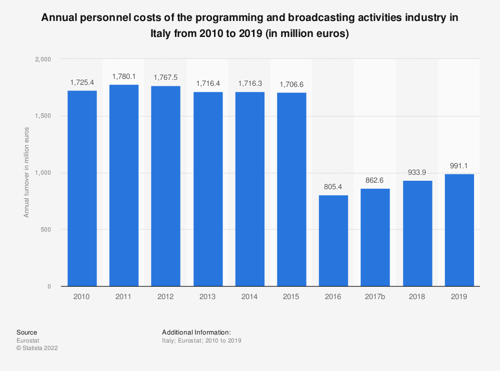 Statistic: Annual personnel costs of the programming and broadcasting activities industry in Italy from 2008 to 2015 (in million euros) | Statista
