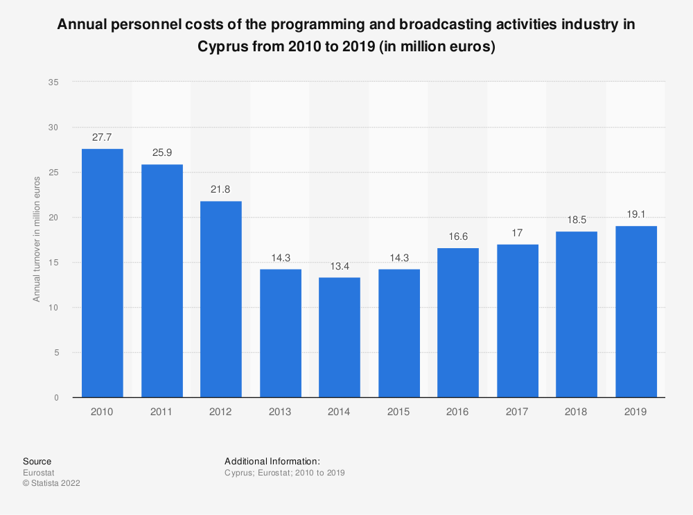 Statistic: Annual personnel costs of the programming and broadcasting activities industry in Cyprus from 2008 to 2015 (in million euros) | Statista