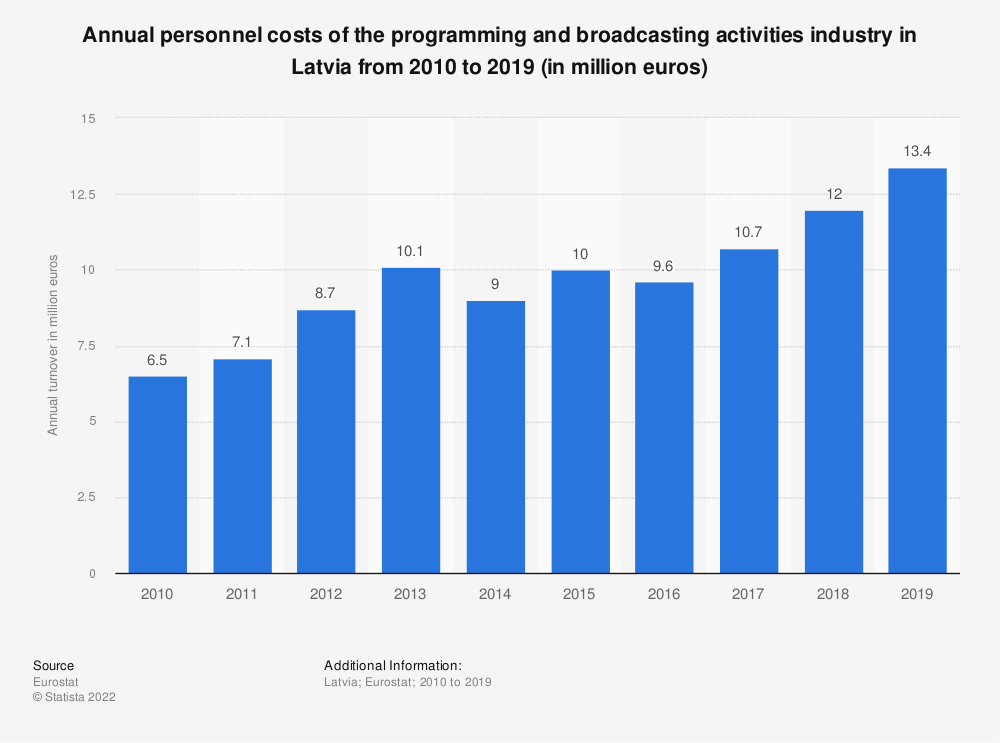 Statistic: Annual personnel costs of the programming and broadcasting activities industry in Latvia from 2008 to 2015 (in million euros) | Statista