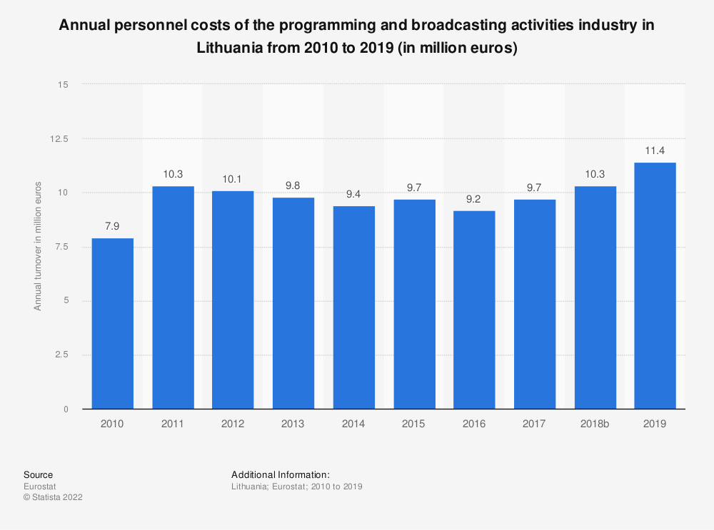 Statistic: Annual personnel costs of the programming and broadcasting activities industry in Lithuania from 2008 to 2015 (in million euros) | Statista