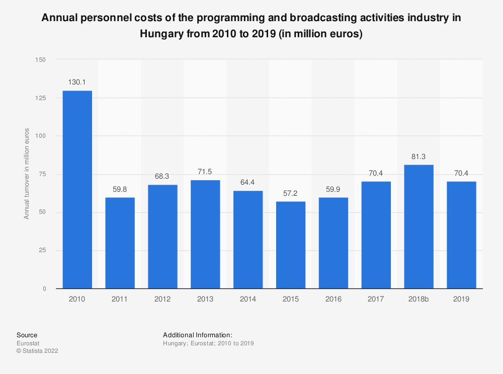 Statistic: Annual personnel costs of the programming and broadcasting activities industry in Hungary from 2008 to 2015 (in million euros) | Statista
