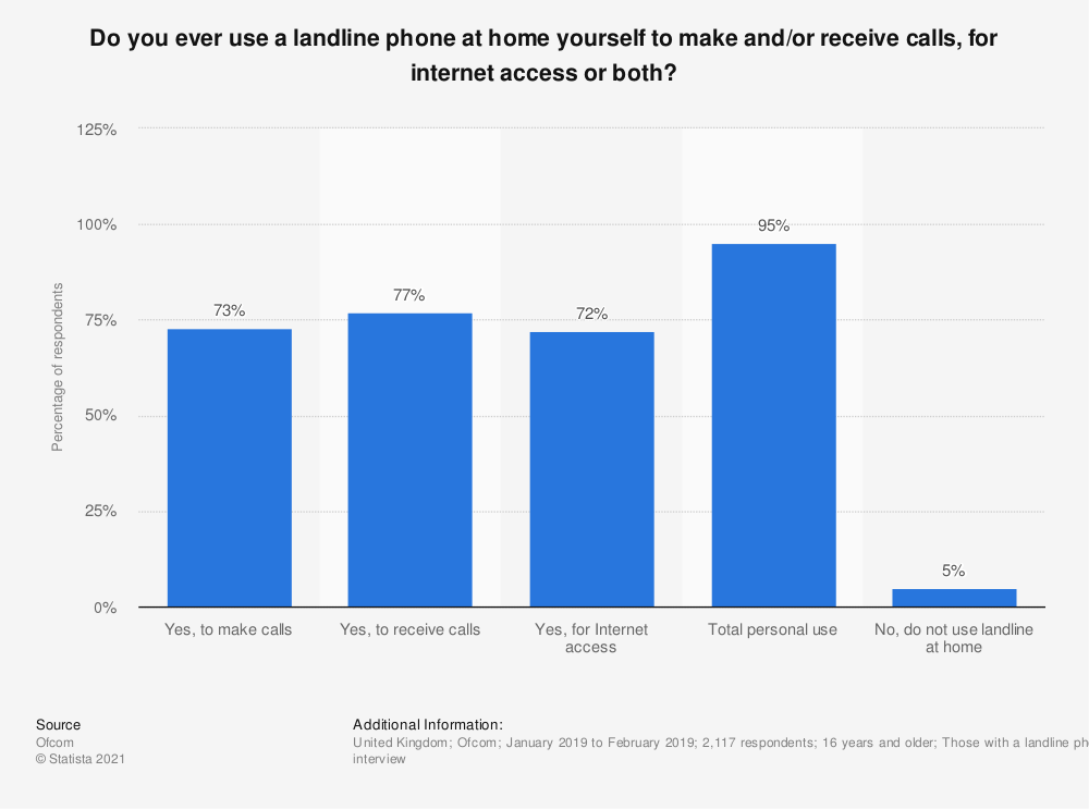 Statistic: Do you ever use a landline phone at home yourself to make and/or receive calls, for internet access or both?  | Statista