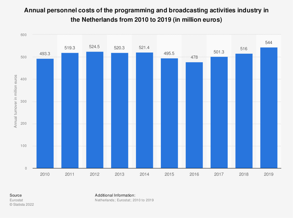 Statistic: Annual personnel costs of the programming and broadcasting activities industry in the Netherlands from 2008 to 2015 (in million euros) | Statista