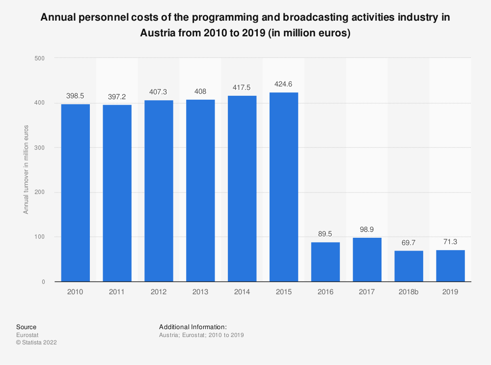 Statistic: Annual personnel costs of the programming and broadcasting activities industry in Austria from 2008 to 2015 (in million euros) | Statista