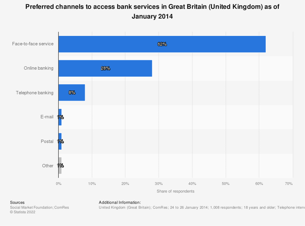 Statistic: Preferred channels to access bank services in Great Britain (United Kingdom) as of January 2014 | Statista