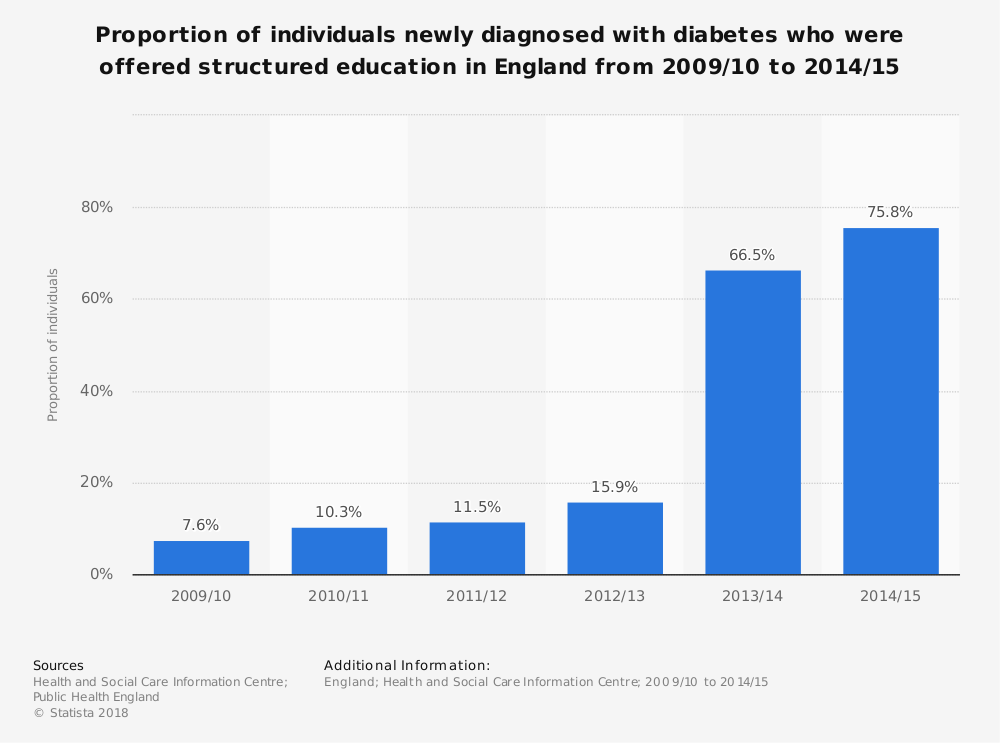 Statistic: Proportion of individuals newly diagnosed with diabetes who were offered structured education in England from 2009/10 to 2014/15   Statista