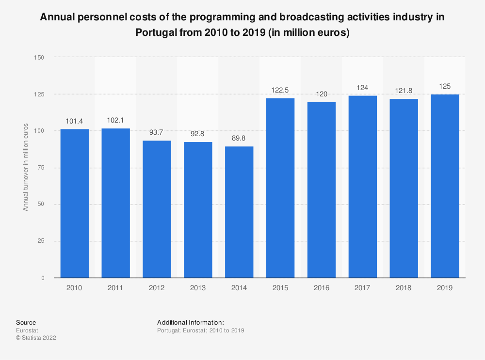 Statistic: Annual personnel costs of the programming and broadcasting activities industry in Portugal from 2008 to 2015 (in million euros) | Statista
