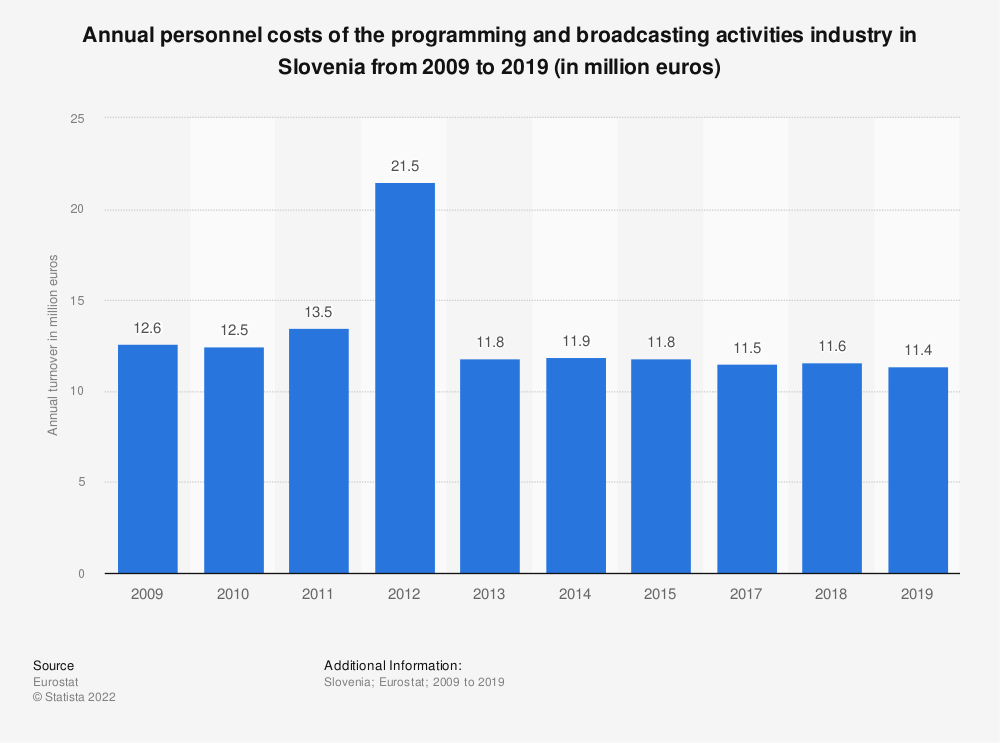 Statistic: Annual personnel costs of the programming and broadcasting activities industry in Slovenia from 2008 to 2015 (in million euros) | Statista