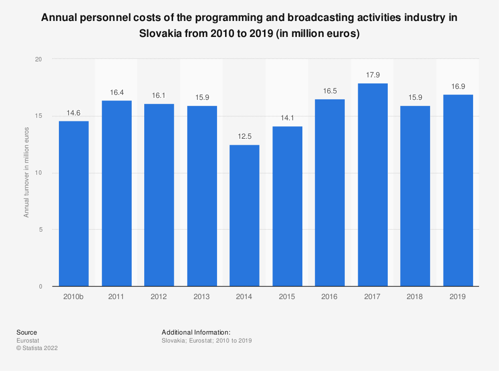 Statistic: Annual personnel costs of the programming and broadcasting activities industry in Slovakia from 2008 to 2015 (in million euros) | Statista