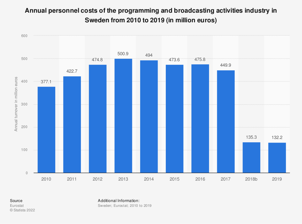 Statistic: Annual personnel costs of the programming and broadcasting activities industry in Sweden from 2008 to 2015 (in million euros) | Statista