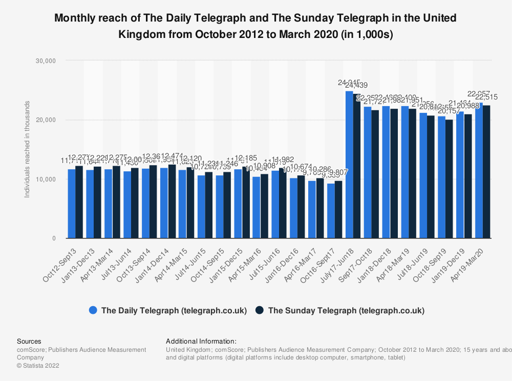 Statistic: Monthly reach of The Daily Telegraph and The Sunday Telegraph in the United Kingdom (UK) from October 2012 to December 2018 (in 1,000s) | Statista