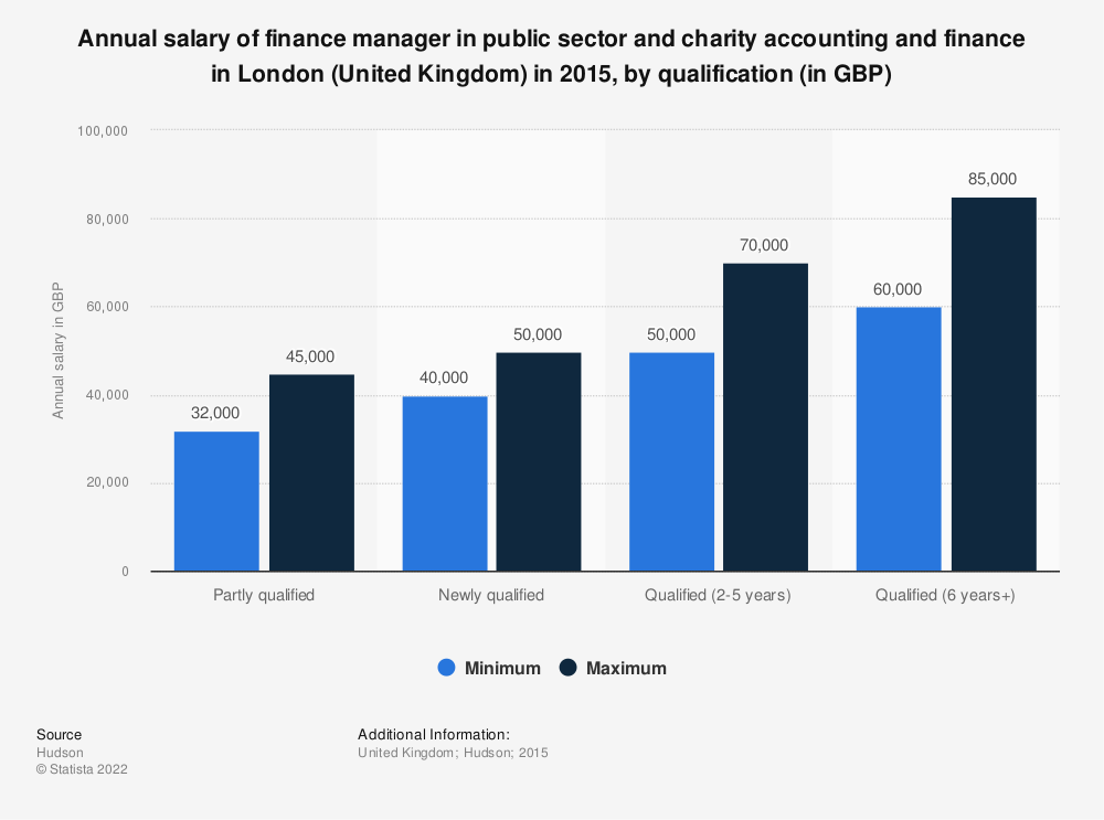 Statistic: Annual salary of finance manager in public sector and charity accounting and finance in London (United Kingdom) in 2015, by qualification (in GBP) | Statista