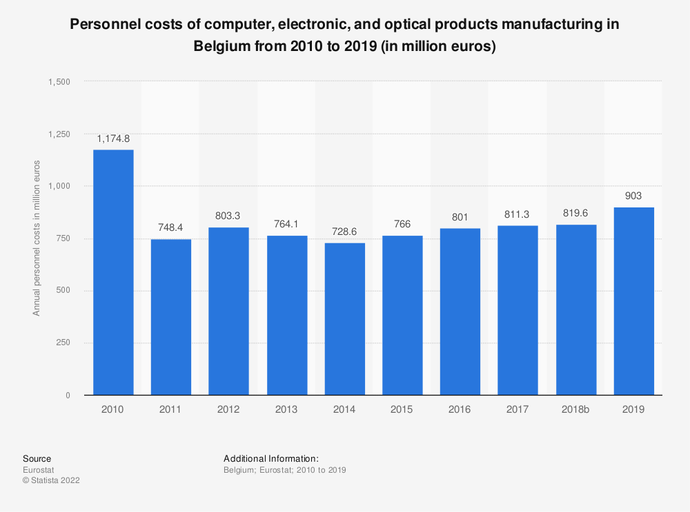Statistic: Personnel costs of computer, electronic and optical products manufacturing in Belgium from 2008 to 2016 (in million euros) | Statista