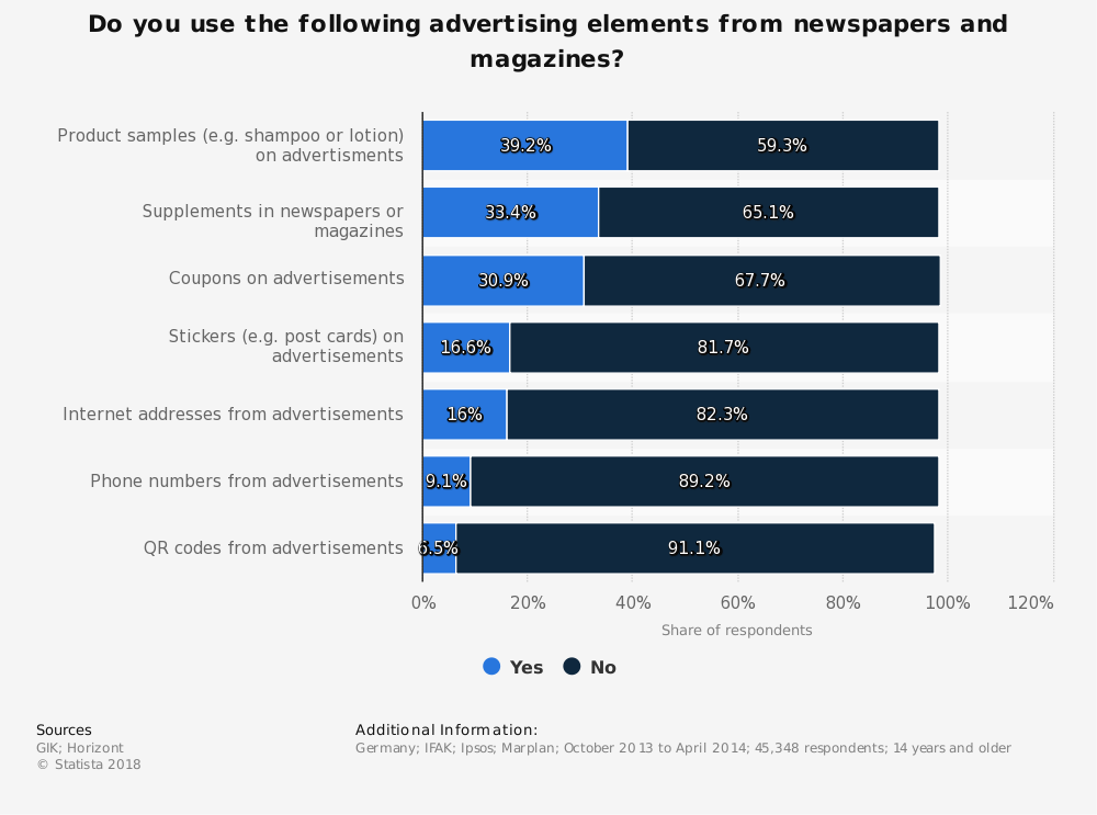 Statistic: Do you use the following advertising elements from newspapers and magazines? | Statista