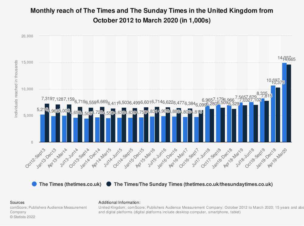 Statistic: Monthly reach of The Times and The Sunday Times in the United Kingdom (UK) from October 2012 to December 2018 (in 1,000s)   Statista