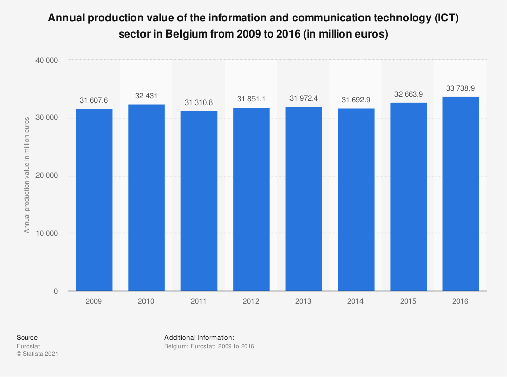 Statistic: Annual production value of the information and communication technology (ICT) sector in Belgium from 2009 to 2014 (in million euros) | Statista