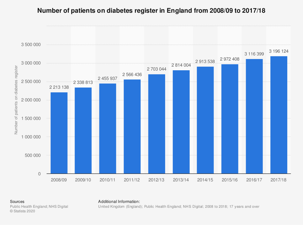 Statistic: Number of patients on diabetes register in England from 2008/09 to 2017/18 | Statista