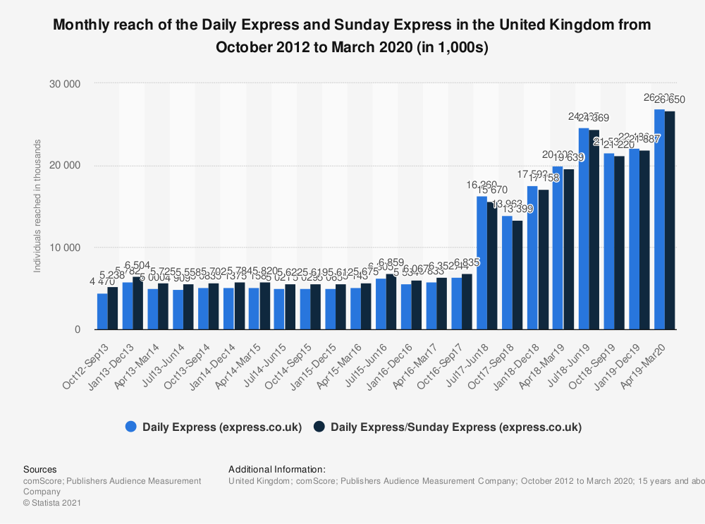 Statistic: Monthly reach of the Daily Express and Sunday Express in the United Kingdom from October 2012 to March 2020 (in 1,000s) | Statista
