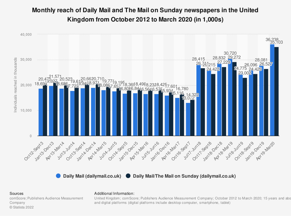 Statistic: Monthly reach of Daily Mail and The Mail on Sunday newspapers in the United Kingdom (UK) from October 2012 to December 2018 (in 1,000s) | Statista